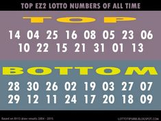 lotto tips 888 top Winning Lottery Numbers, Lotto Numbers, Winning The Lottery, Lottery Tips, Publisher Clearing House, Simple Life Hacks, The Secret, All About Time, Coding