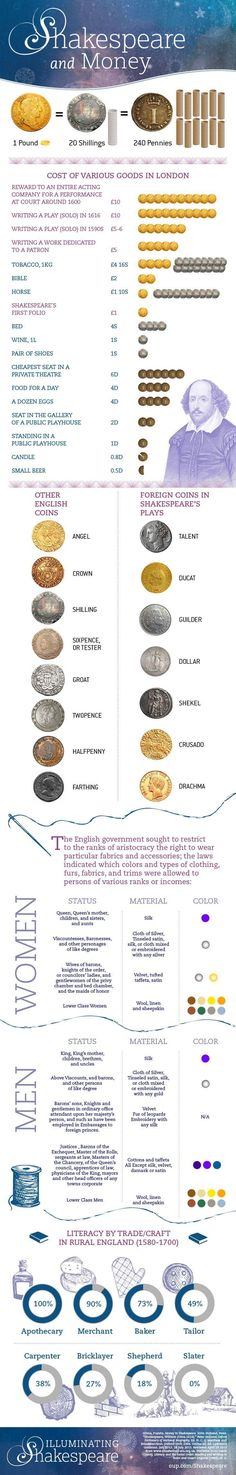 Wealth, status, and currency in Shakespeare's world [infographic How does Shakespeare incorporate money into his work? An infographic explores the cost of goods, rules of dress according to status, and literacy by trade. British Literature, English Literature, Classic Literature, Classic Books, Gcse English, English Tips, High School English, English Classroom, William Shakespeare