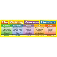 Writing Process Timeline Banner