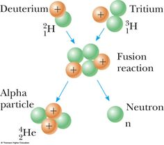 Nuclear Reaction | nuclear fusion reaction two hydrogen atoms combine to form helium ...