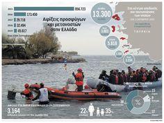 NotisRigas: Αφίξεις προσφύγων και μεταναστών στην Ελλάδα Infographics, Blog, Movie Posters, Infographic, Film Poster, Blogging, Info Graphics, Billboard, Film Posters