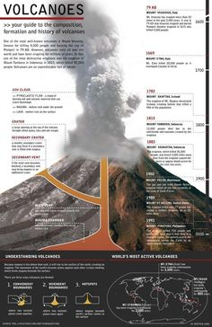 Volcanoes - Important information about them condensed into this great picture. 6th Grade Science, Science Fair, Science Experiments, Volcano Projects, Science Projects, Earth And Space Science, Science And Nature, Science Resources, Science Lessons