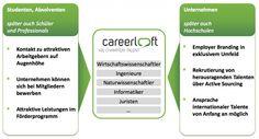 """saatkorn-Blog: """"Bei careerloft findet eine ernsthafte Auseinandersetzung mit den Erwartungen der Generation Y statt. Das geht soweit, dass careerloft nicht nur eine Plattform im Web ist, sondern wir mit dem physischen careerloft in Berlin Kreuzberg einen Ort der Begegnung und des Austausches für Studenten sowie Absolventen und die careerloft Partnerunternehmen geschaffen haben. Darüber hinaus wohnen im careerloft stets auch 2 Social Media affine VertreterInnen der Generation Y."""""""