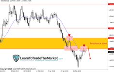 73 Best Nial Fuller's Learn To Trade The Market images in