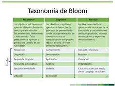 taxonomia de bloom preescolar - Google Search