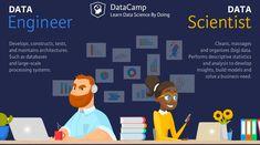 data analyst roles and responsibilities Data Scientist vs Data Engineer (article) - DataCamp Career Exploration, Data Analytics, Data Science, Big Data, Machine Learning, Cloud, Engineering, Activities, Tech Tech
