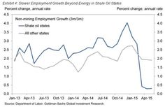oil states job growth