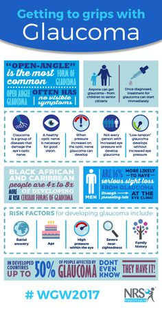 In Support of World Glaucoma Week 2017 (12th-18th March) here are some facts and statistics you should know #WGW2017