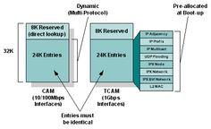 [DOCUMENT] CAM VS TCAM http://cs.co/60125mvj? #ciscosupport pic.twitter.com/eATNXBxLHv