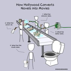 How Hollywood converts novels into movies on http://www.drlima.net