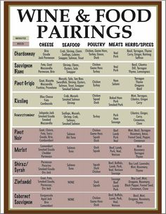 Wine & Food Pairings chart....