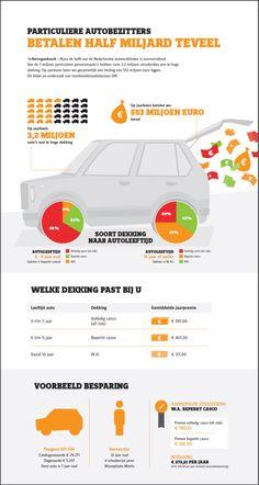 Verzekeren | autoverzekering | WA | Casco | Oververzekeren | bron: allsecur.nl