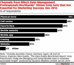 How Are Marketers Using Data? - eMarketer. What channel are marketing data coming from?
