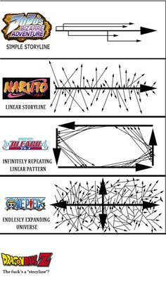 Haha i don't know about One Piece and Bleach but that's so true for the others!!