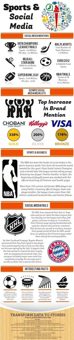 Major sporting events are always popular on Facebook and other social networks. But how do other sports match up on the social network? This infographic digs a little deeper to see what kind of power sports have across the social spectrum.