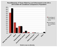 Police Killing of Blacks: Data for 2015 - Data is a crucial part of constructing sociological theory and empirical research   Todd Beer, Sociology Toolbox for The Society Pages, 20 Jan 2016