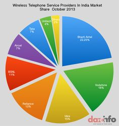 Wireless Telephone Service Providers In #India Market Share October 2013