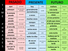 A collection of time phrases in past / present / future. Students are encouraged to use a range of time expressions in all oral and written work. If you spot any mistakes please let me know! Useful Spanish Phrases, Spanish Help, Learning Spanish For Kids, Learn To Speak Spanish, Spanish Basics, Study Spanish, Spanish Teaching Resources, Spanish English, Spanish Language Learning