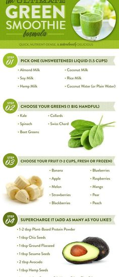 Infographics on making green smoothies. Don't forget to add cacao and flaxseed in.