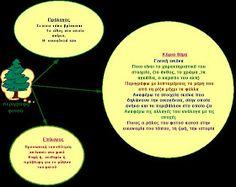 δασκαλαΒΜ2 (ιστολόγιο για τη Γ΄τάξη): σχεδιαγράμματα για όλα τα είδη κείμένων (αφηγηματικά, περιγραφικά, επιχειρηματολογικά) Greek Language, Blog Page, Diagram, Chart, Writing, Grammar, Teaching Ideas, Book, Greek
