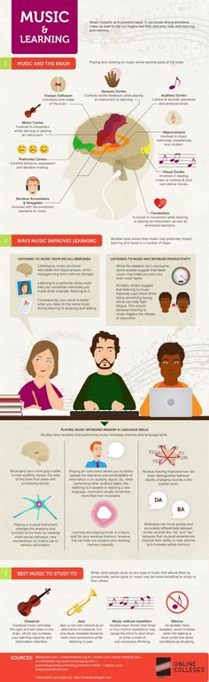 Teaching High School Psychology: Music, the Brain, and Learning: An Infographic