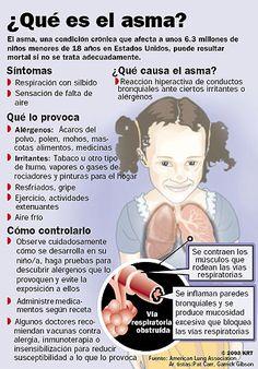 Conoce más sobre el Asma y aprende que la provoca y cómo controlarla