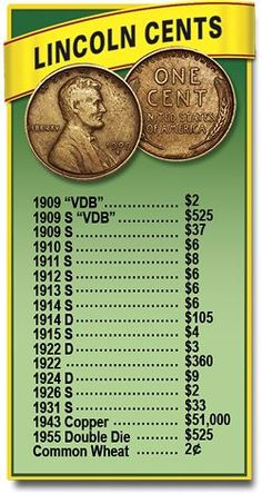 Lincoln Cents Coin Guide - lists the most sought after wheat back pennies - Indian River Coin: