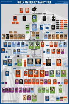 New 2015 version of my Greek gods family tree poster. Now with brighter colors.