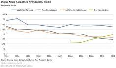 2 Digital News Surpasses Newspapers Radio