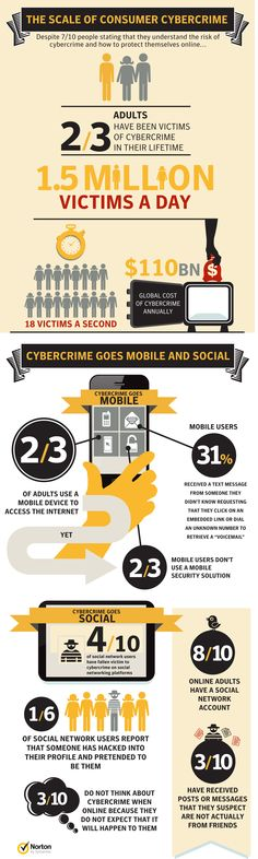 The Scale Of Consumer Cybercrime [INFOGRAPHIC] #consumer #cybercrime