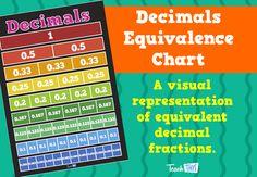 Decimals - Equivalence Chart