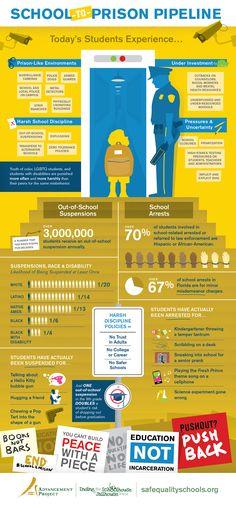 Advancement Project: School to Prison Pipeline Infographic.