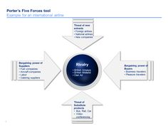 15 best porters five forces templates by ex mckinsey consultants porter 5 forces template maxwellsz