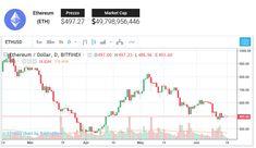 Ethereum ha un trend più basso in un canale discendente e recentemente è rimbalzato sul fondo. Il prezzo sta attualmente testando l'area di interesse del canale centrale e la pressione rialzista sostenuta potrebbe portarlo in cima.