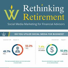 WealthVest  Social Media Marketing Survey--multi-page infographic flowing from…