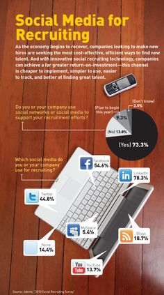 How to use Social media for recruiting? ? #recruitment #hiring #Employment