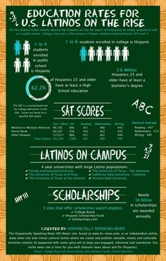 Education Rates for U.S. Latinos on the Rise