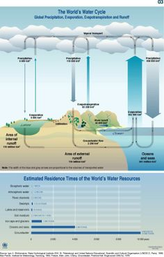 The World's Water Cycle  http://maps.grida.no/library/files/world_s_water_cycle_schematic_and_residence_time.jpg
