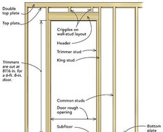 A pro teaches youhis three simple rulesfor framing rough openings efficiently