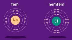 Kémiai kötések - Kémia 7. osztály VIDEÓ - Kalauzoló - Online tanulás Nest Thermostat