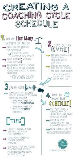 4 Steps for Creating a Coaching Cycle Schedule   Ms. Houser