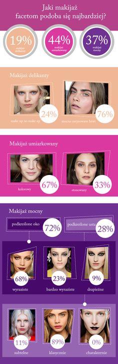 Jaki makijaż najbardziej podoba się facetom?