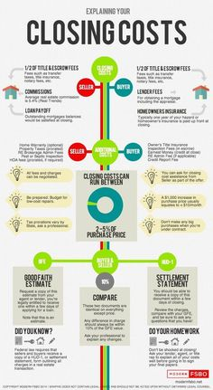 Costs Infographic Search for Mortgage Rates: Closing Costs Infographic Real Estate Modern FSB.Search for Mortgage Rates: Closing Costs Infographic Real Estate Modern FSB. Real Estate Career, Real Estate Business, Selling Real Estate, Real Estate Tips, Real Estate Investing, Real Estate Marketing, Real Estate Buyers, Real Estate Information, Real Estate Buyer's Agent