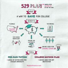 What is a 529 plan? A 529 plan is a type of college savings plan. It is operated by a state government or educational institution and is designed to help. College Savings Accounts, College Savings Plans, College Costs, Saving For College, College Success, The Plan, How To Plan, Savings Planner, Budget Planner