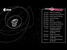 Rosetta Rendezvous Orbit 67P/Churyumov-Gerasimenko http://www.laporanpenelitian.com/2014/08/293.html