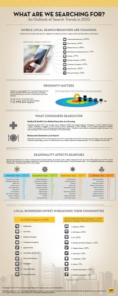 Infographics - Mobile Local Search Trends In 2013