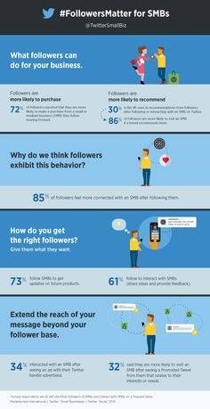 How small and medium sized businesses benefit from their Twitter presence infographic