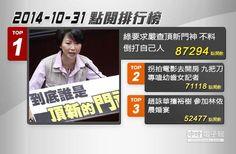 【2014.10.31中時電子報熱門新聞Top3排行榜】 熱門新聞/中時電子報製圖