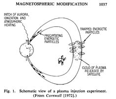 Active experiments, magnetospheric modification, and a naturally occurring analogue 1973.       This entire photostream is fantastic! It is chocked full of documents and info on weather modification.