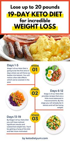 Mar 2020 - keto diet to lose 20 lbs fast. If you want to lose weight fast and burn fat to slim down, ketogenic diet is a great weight loss diet to get on. It's a low-carb diet that takes your body into ketosis. keto diet to lose 20 lbs fast. Diets Plans To Lose Weight, Diet Food To Lose Weight, Weight Loss Meals, Weight Loss Diet Plan, Healthy Weight, Healthy Food, Meals For Losing Weight, Weight Gain, Weight Lifting